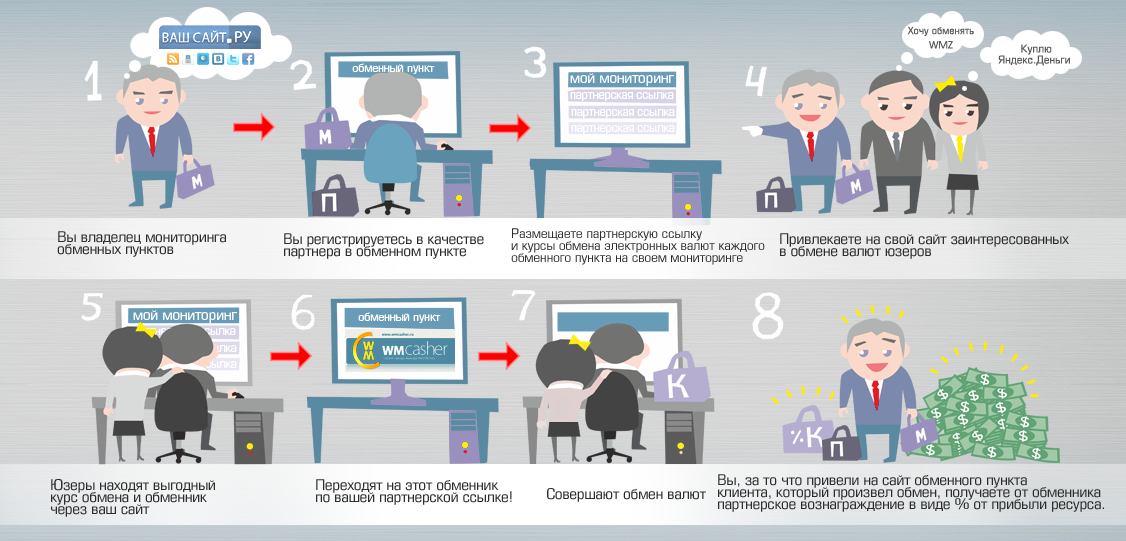 http://best-curs.info/wp-content/uploads/2012/02/how_to_work_obmen.png